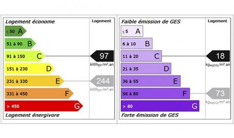 DPE prêt à taux zéro Clermont-Ferrand